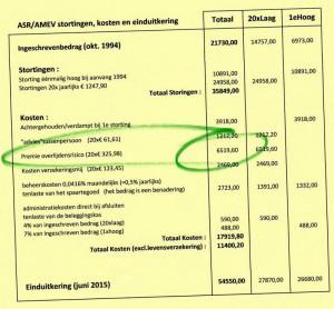 ABC Spaarplan - kosten overlijdensrisico